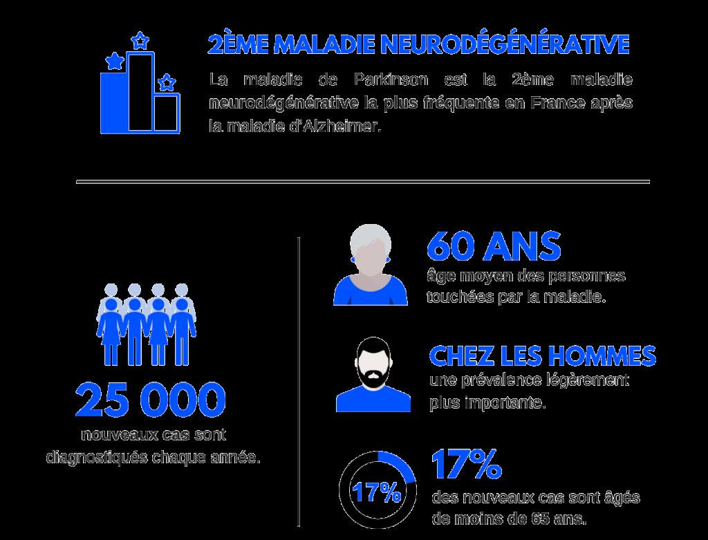 Infographie sur le maladie de Parkinson, 2ème maladie neurodégénérative la plus fréquente en France, avec 25 000 nouveaux cas par an.