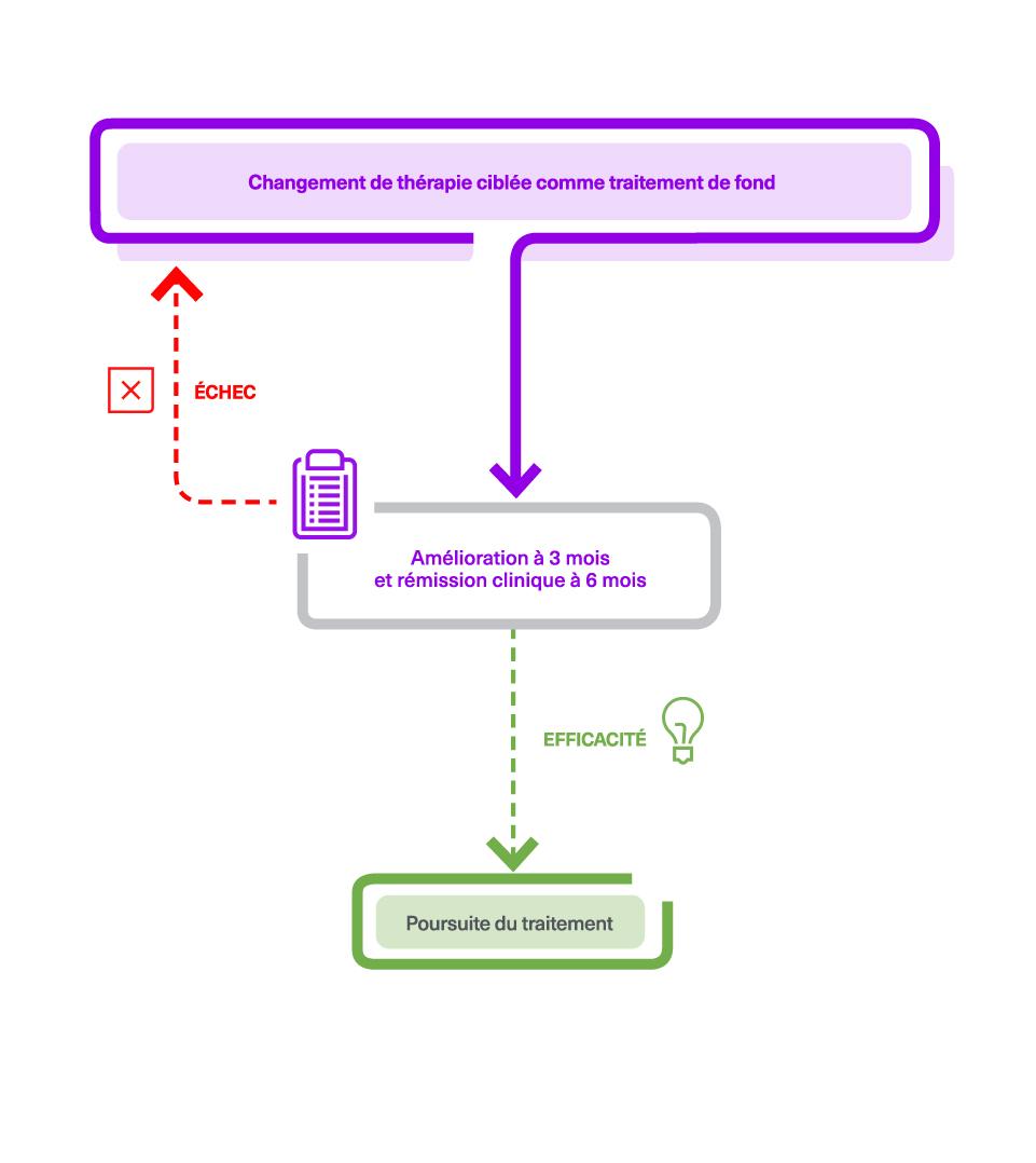 Changement de thérapie coblée comme traitement de fond de la polyarthrite rhumatoïde